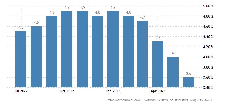 Tanzania Inflation Rate