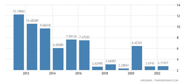tanzania inflation gdp deflator annual percent wb data