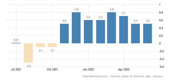 Tanzania Inflation Rate MoM