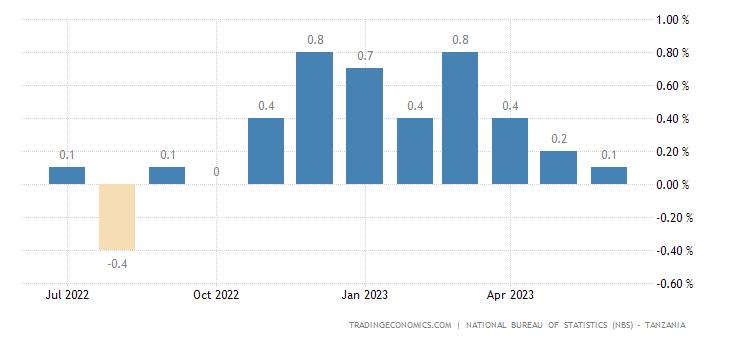 Tanzania Inflation Rate MoM