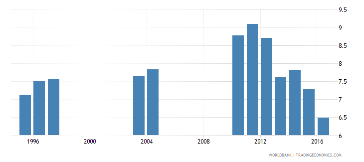 tanzania intentional homicides per 100 000 people wb data
