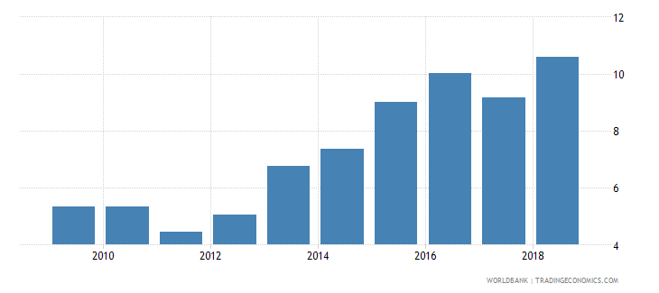 tanzania interest payments percent of expense wb data