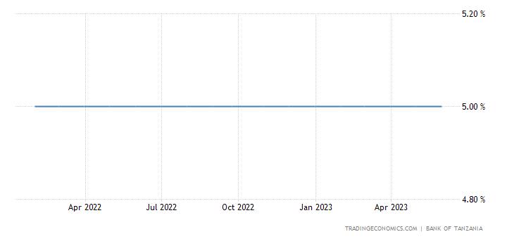 Tanzania Interest Rate