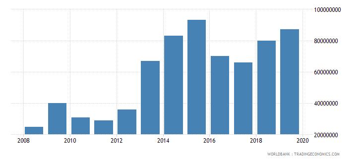 tanzania international tourism expenditures for passenger transport items us dollar wb data