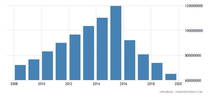 tanzania international tourism expenditures for travel items us dollar wb data