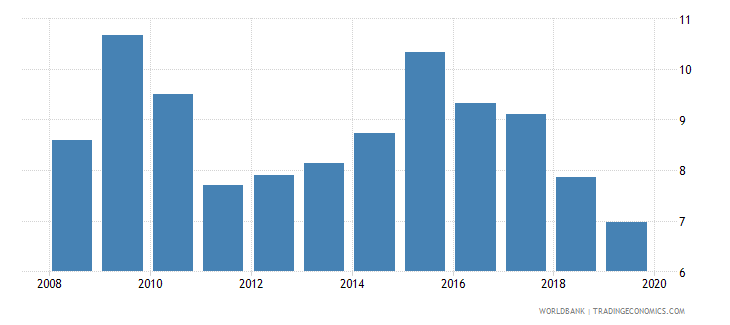 tanzania international tourism expenditures percent of total imports wb data