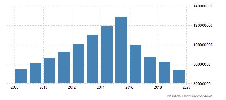 tanzania international tourism expenditures us dollar wb data