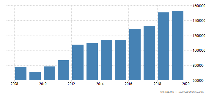 tanzania international tourism number of arrivals wb data