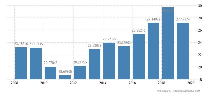 tanzania international tourism receipts percent of total exports wb data