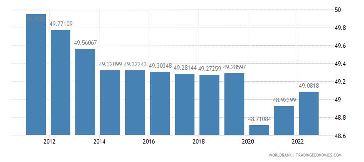 tanzania labor force female percent of total labor force wb data