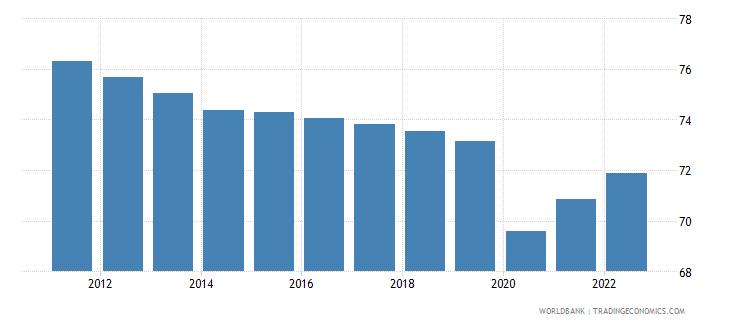 tanzania labor force participation rate for ages 15 24 male percent modeled ilo estimate wb data