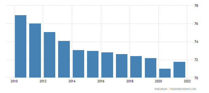 tanzania labor force participation rate for ages 15 24 total percent modeled ilo estimate wb data