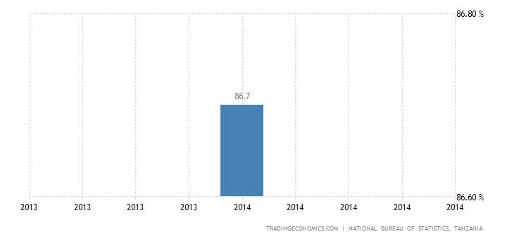 Tanzania Labor Force Participation Rate