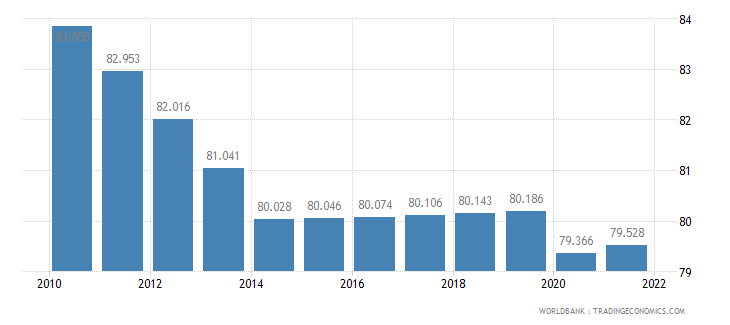 tanzania labor participation rate female percent of female population ages 15 plus  wb data