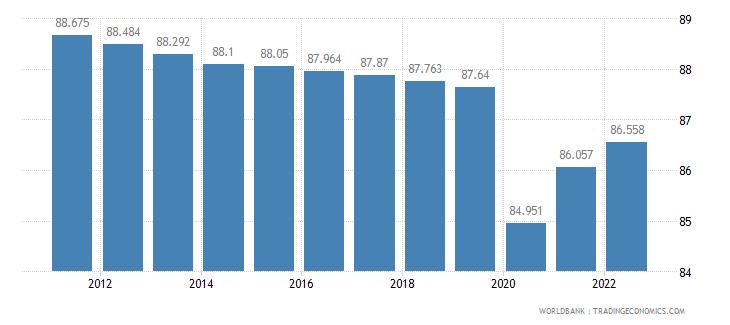 tanzania labor participation rate male percent of male population ages 15 plus  wb data