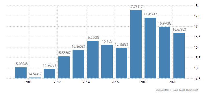 tanzania lending interest rate percent wb data