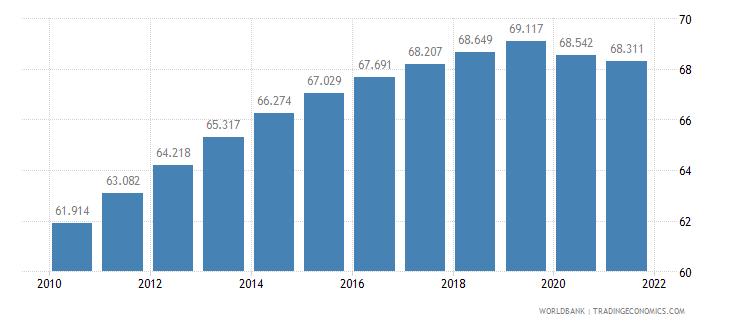 tanzania life expectancy at birth female years wb data