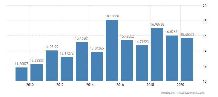 tanzania liner shipping connectivity index maximum value in 2004  100 wb data