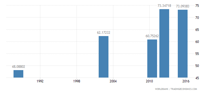 tanzania literacy rate adult female percent of females ages 15 and above wb data
