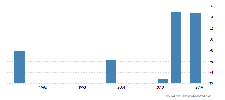 tanzania literacy rate youth female percent of females ages 15 24 wb data
