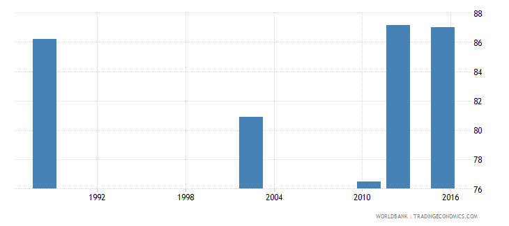 tanzania literacy rate youth male percent of males ages 15 24 wb data