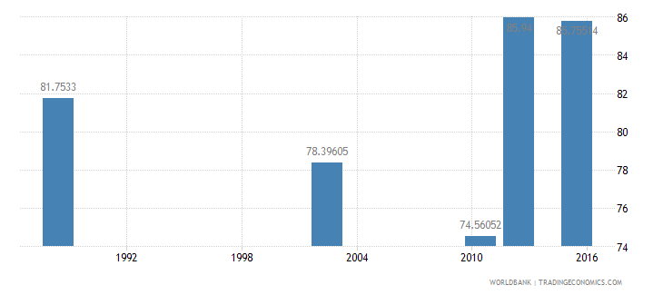 tanzania literacy rate youth total percent of people ages 15 24 wb data