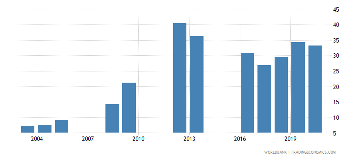 tanzania lower secondary completion rate total percent of relevant age group wb data