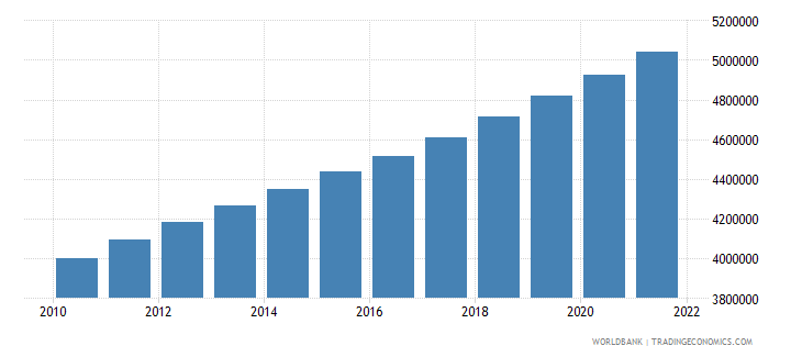 tanzania male population 00 04 wb data