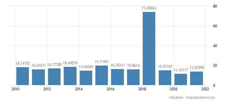 tanzania manufactures exports percent of merchandise exports wb data