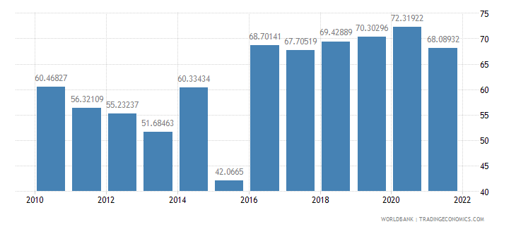 tanzania manufactures imports percent of merchandise imports wb data