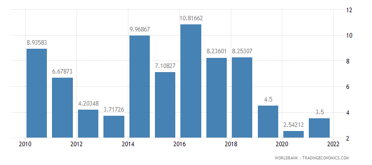tanzania manufacturing value added annual percent growth wb data