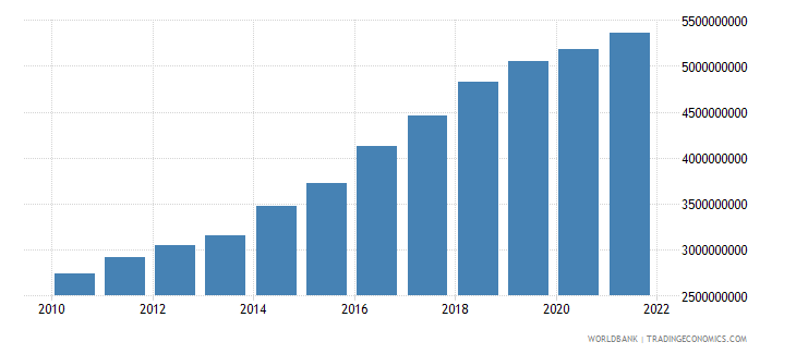 tanzania manufacturing value added constant 2000 us dollar wb data