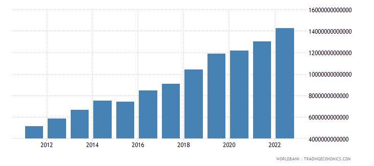 tanzania manufacturing value added current lcu wb data