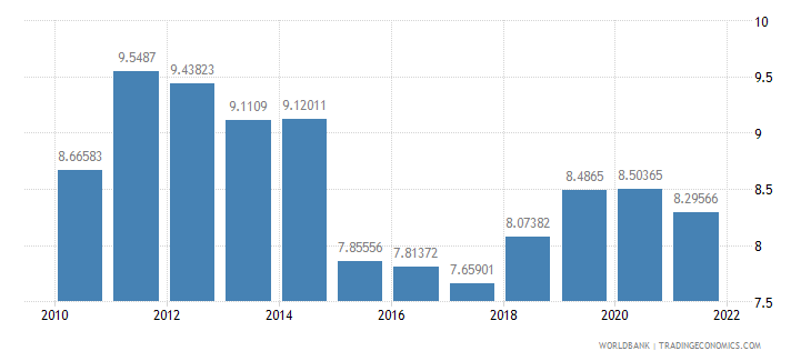 tanzania manufacturing value added percent of gdp wb data