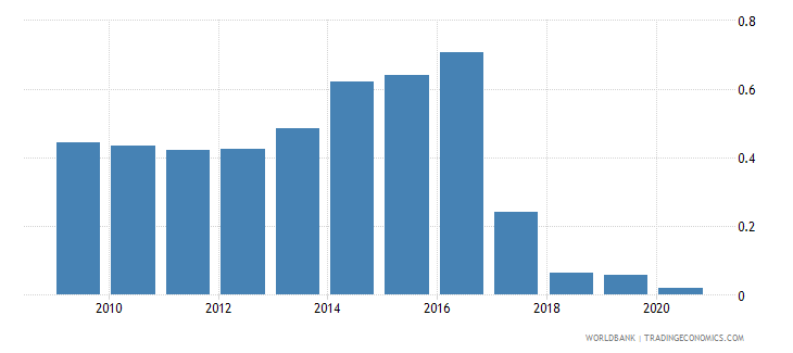 tanzania merchandise exports by the reporting economy residual percent of total merchandise exports wb data