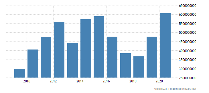 tanzania merchandise exports by the reporting economy us dollar wb data