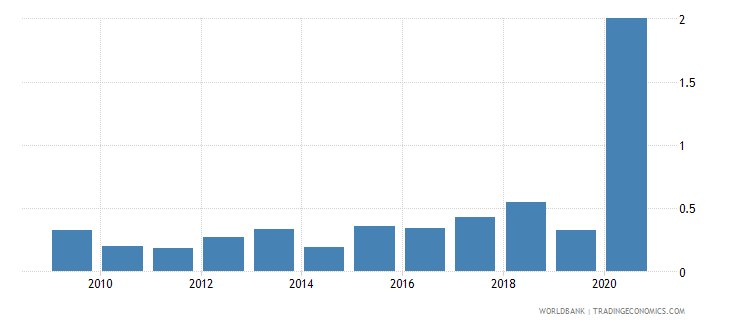 tanzania merchandise exports to developing economies in europe  central asia percent of total merchandise exports wb data