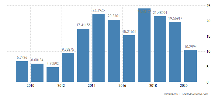 tanzania merchandise exports to developing economies in south asia percent of total merchandise exports wb data