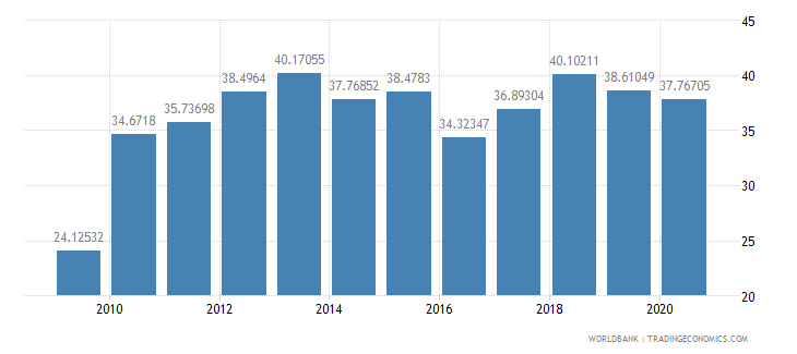 tanzania merchandise exports to developing economies in sub saharan africa percent of total merchandise exports wb data