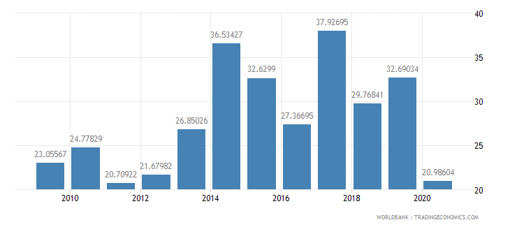 tanzania merchandise exports to developing economies outside region percent of total merchandise exports wb data
