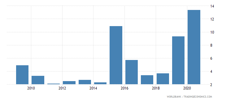 tanzania merchandise exports to economies in the arab world percent of total merchandise exports wb data