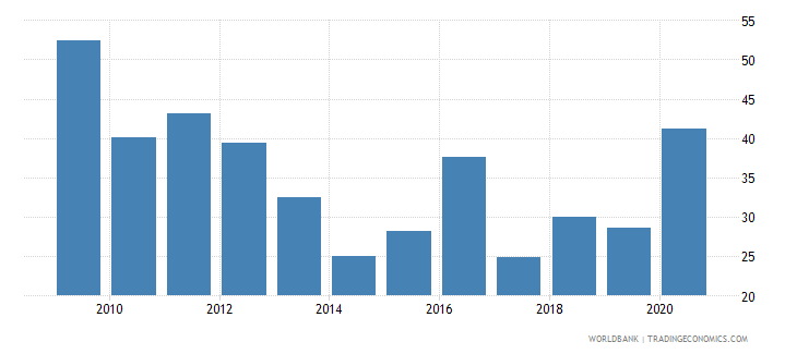 tanzania merchandise exports to high income economies percent of total merchandise exports wb data