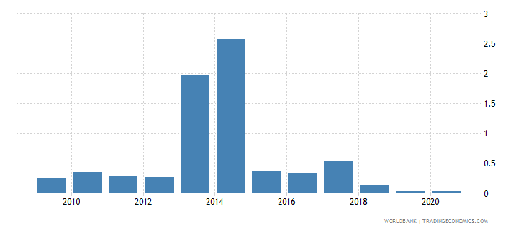 tanzania merchandise imports by the reporting economy residual percent of total merchandise imports wb data