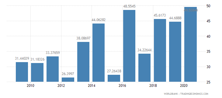 tanzania merchandise imports from developing economies outside region percent of total merchandise imports wb data