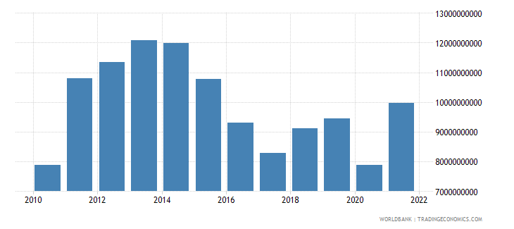 tanzania merchandise imports us dollar wb data