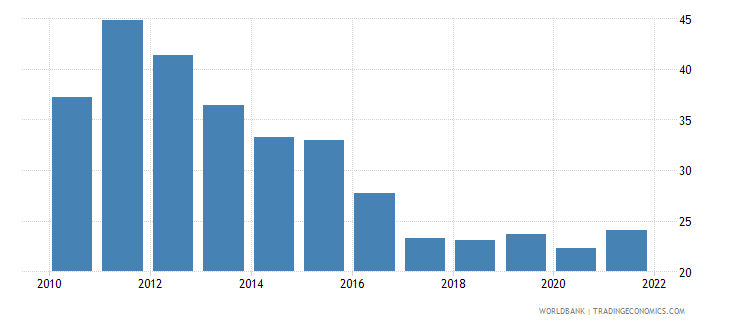 tanzania merchandise trade percent of gdp wb data