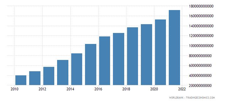 tanzania military expenditure current lcu wb data