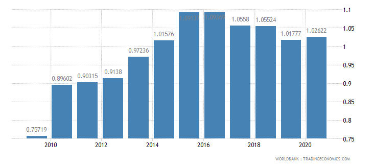 tanzania military expenditure percent of gdp wb data