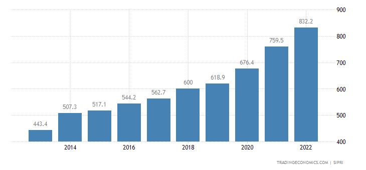 Tanzania Military Expenditure