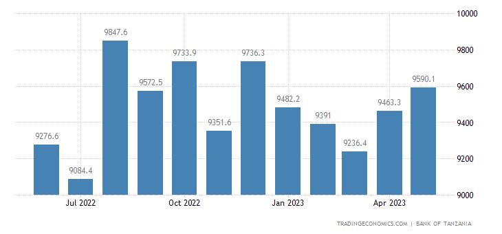 Tanzania Money Supply M0